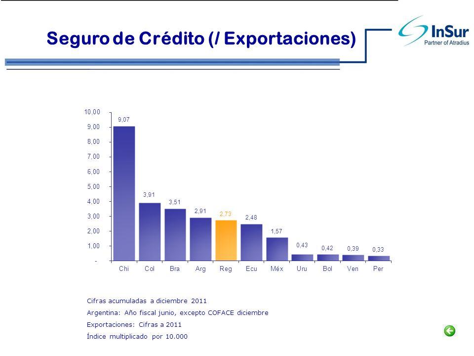 Seguro de Crédito (/ Exportaciones) Cifras acumuladas a diciembre 2011 Argentina: Año fiscal junio, excepto COFACE diciembre Exportaciones: Cifras a 2