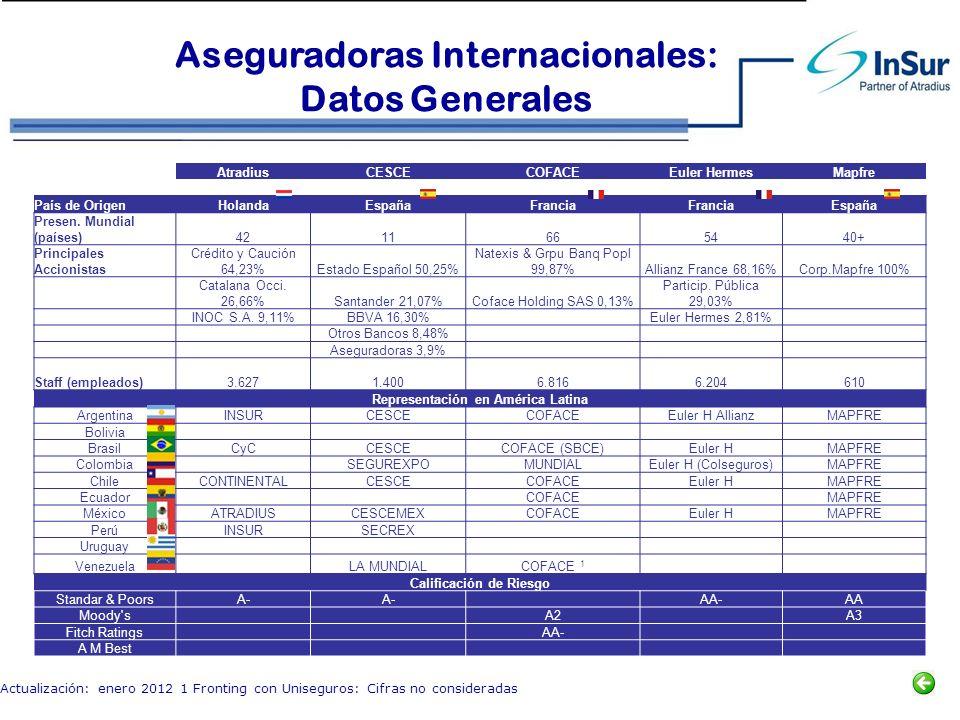 AtradiusCESCECOFACEEuler HermesMapfre País de OrigenHolandaEspañaFrancia España Presen. Mundial (países)4211665440+ Principales Accionistas Crédito y