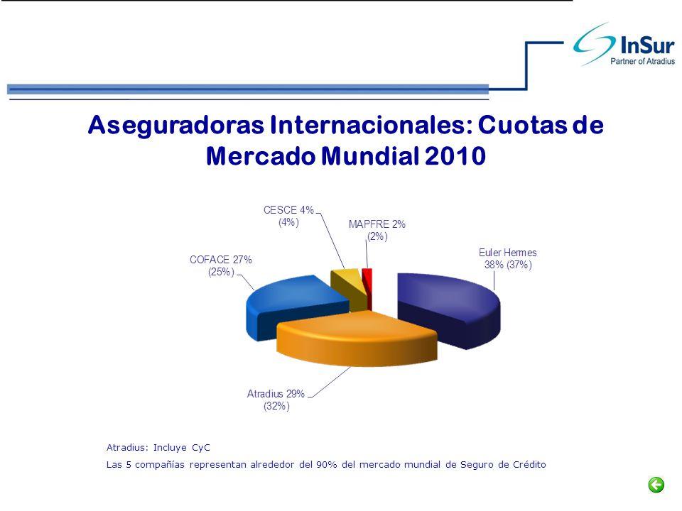 Aseguradoras Internacionales: Cuotas de Mercado Mundial 2010 Atradius: Incluye CyC Las 5 compañías representan alrededor del 90% del mercado mundial d