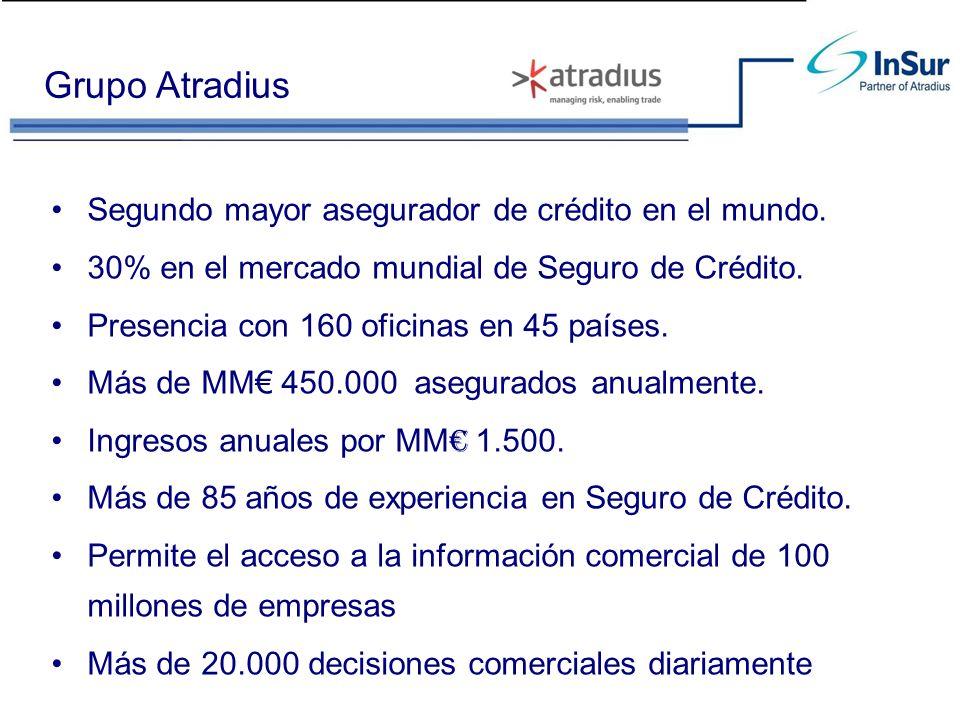 Grupo Atradius Segundo mayor asegurador de crédito en el mundo. 30% en el mercado mundial de Seguro de Crédito. Presencia con 160 oficinas en 45 paíse