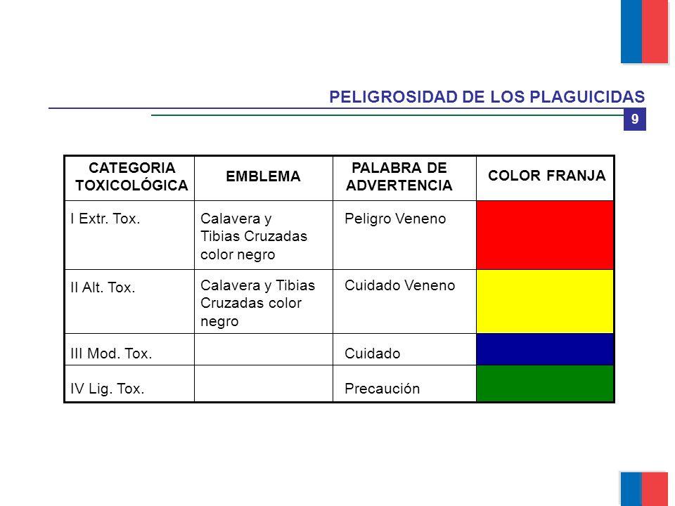 9 PELIGROSIDAD DE LOS PLAGUICIDAS PrecauciónIV Lig. Tox. CuidadoIII Mod. Tox. Cuidado VenenoCalavera y Tibias Cruzadas color negro II Alt. Tox. Peligr