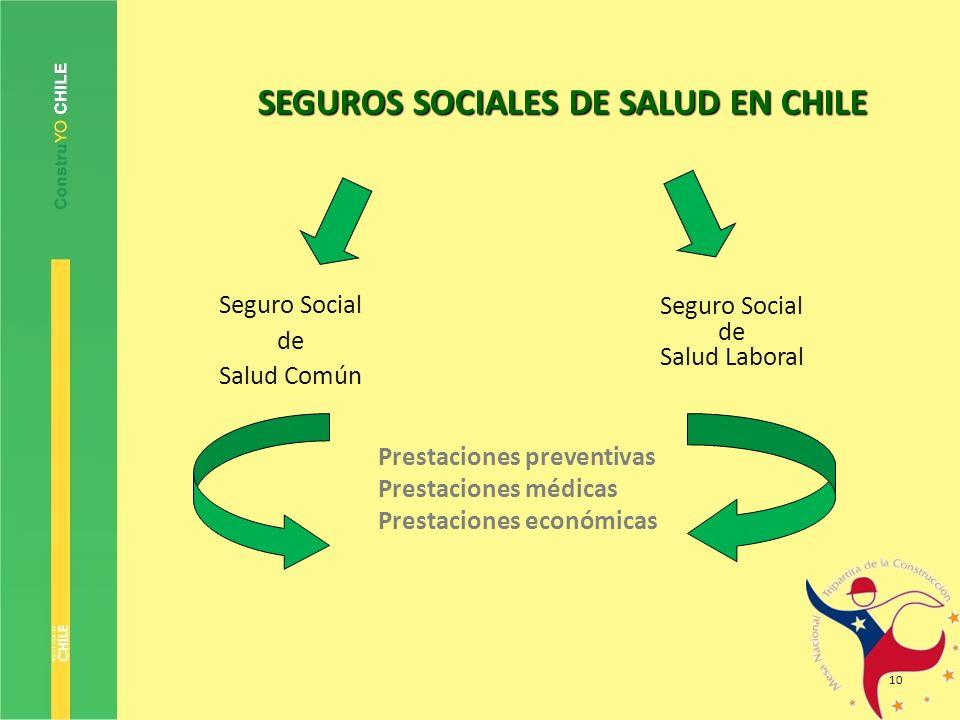 10 SEGUROS SOCIALES DE SALUD EN CHILE Seguro Social de Salud Común Seguro Social de Salud Laboral Prestaciones preventivas Prestaciones médicas Presta
