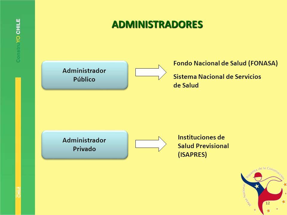 12 ADMINISTRADORES Administrador Público Administrador Público Administrador Privado Administrador Privado Fondo Nacional de Salud (FONASA) Sistema Na