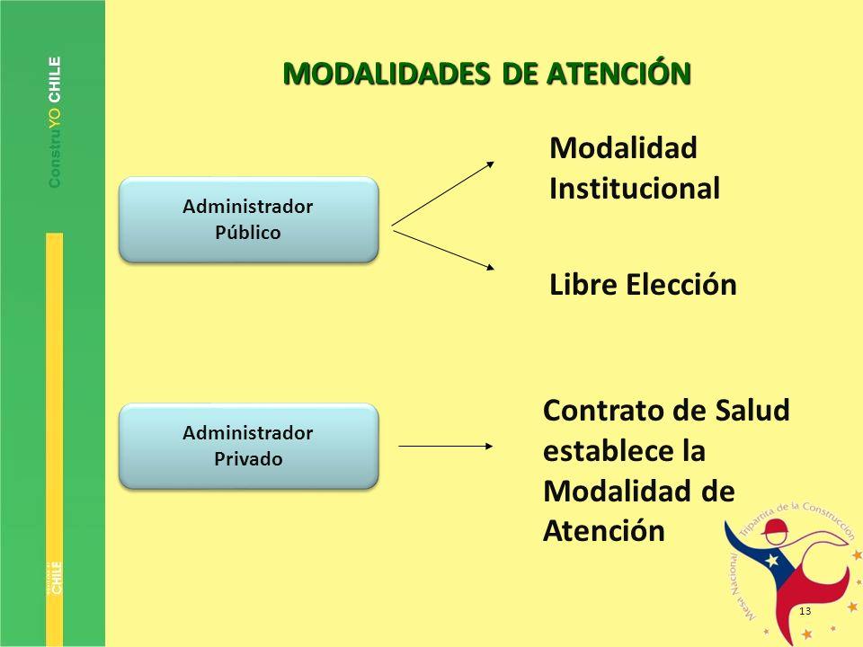 13 MODALIDADES DE ATENCIÓN Administrador Público Administrador Público Administrador Privado Administrador Privado Modalidad Institucional Libre Elecc
