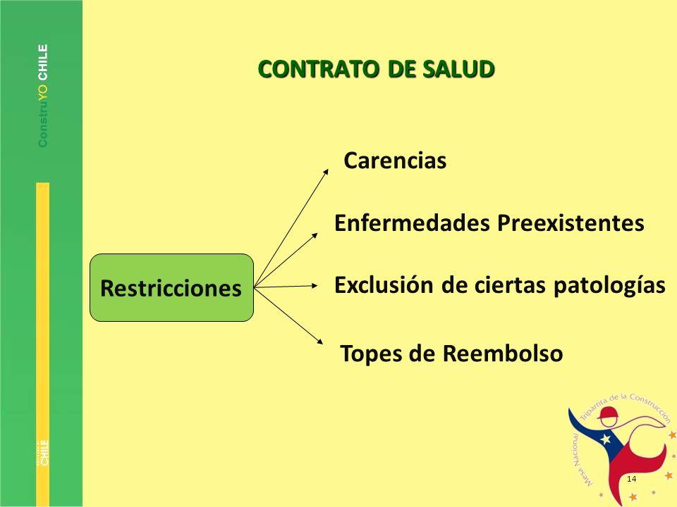 14 CONTRATO DE SALUD Restricciones Carencias Enfermedades Preexistentes Exclusión de ciertas patologías Topes de Reembolso