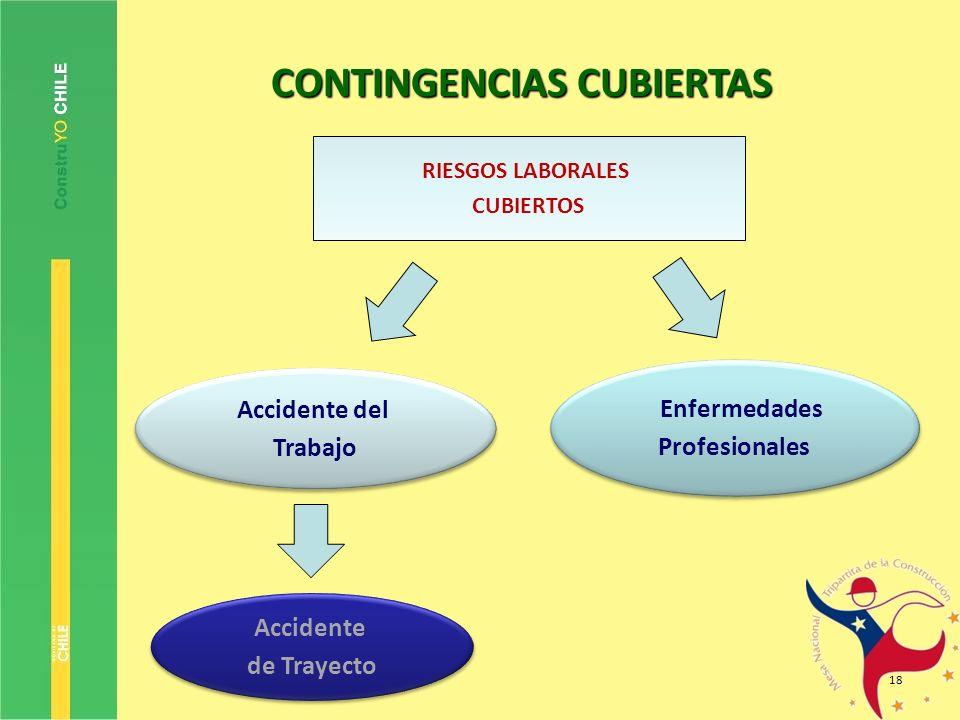 18 RIESGOS LABORALES CUBIERTOS Accidente del Trabajo Accidente del Trabajo Enfermedades Profesionales Enfermedades Profesionales Accidente de Trayecto