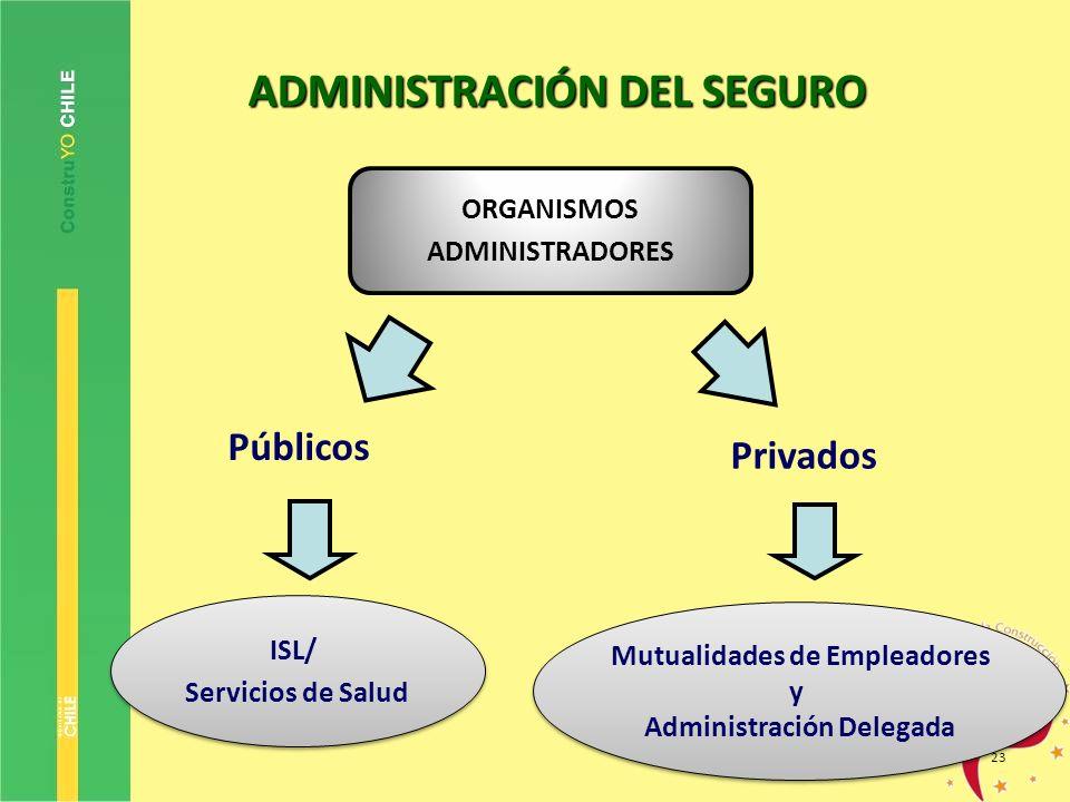 23 ORGANISMOS ADMINISTRADORES Públicos Privados ISL/ Servicios de Salud ISL/ Servicios de Salud Mutualidades de Empleadores y Administración Delegada