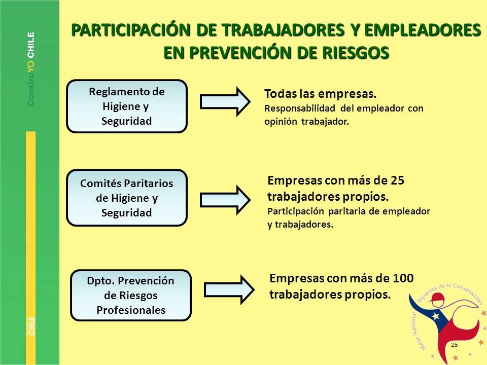 25 Comités Paritarios de Higiene y Seguridad Reglamento de Higiene y Seguridad Dpto. Prevención de Riesgos Profesionales Todas las empresas. Responsab