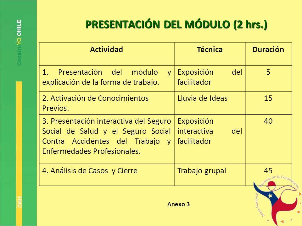 PRESENTACIÓN DEL MÓDULO (2 hrs.) ActividadTécnicaDuración 1. Presentación del módulo y explicación de la forma de trabajo. Exposición del facilitador