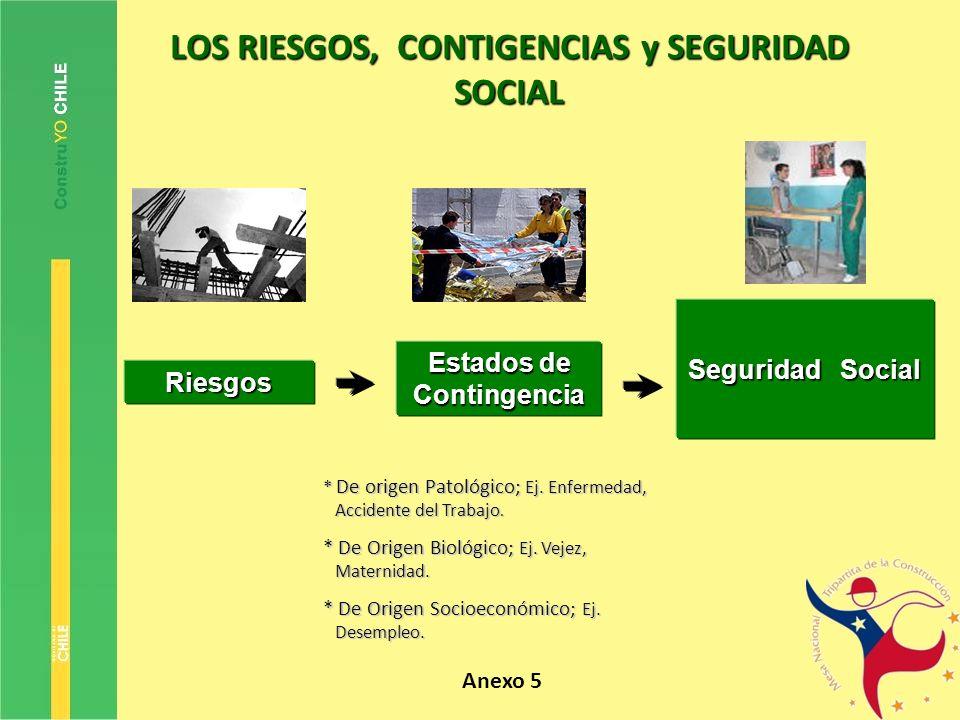 LOS RIESGOS, CONTIGENCIAS y SEGURIDAD SOCIAL Riesgos Estados de Contingencia Seguridad Social * De origen Patológico; Ej. Enfermedad, Accidente del Tr