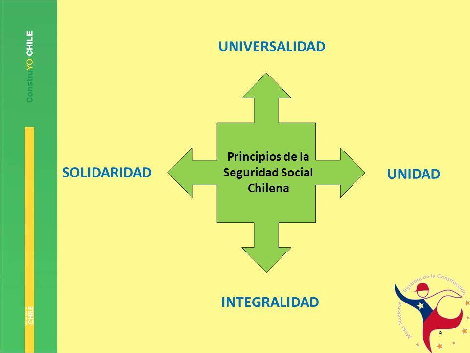 9 Principios de la Seguridad Social Chilena UNIVERSALIDAD SOLIDARIDAD UNIDAD INTEGRALIDAD