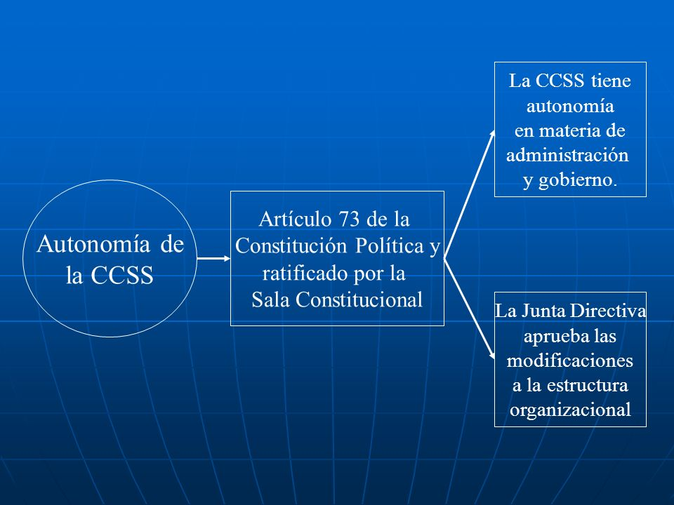 Autonomía de la CCSS Artículo 73 de la Constitución Política y ratificado por la Sala Constitucional La CCSS tiene autonomía en materia de administrac