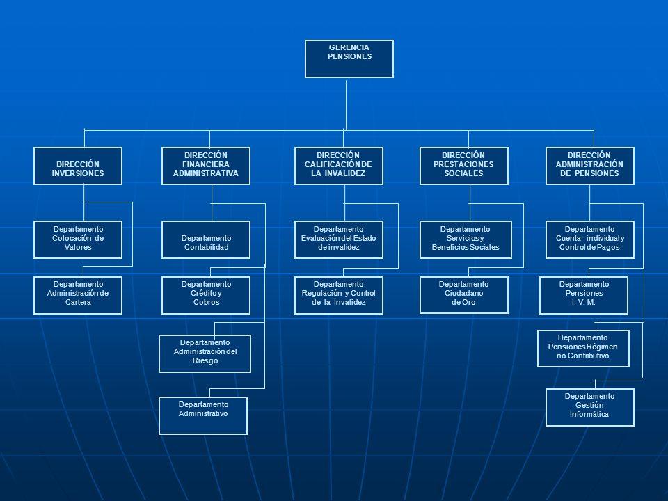 GERENCIA PENSIONES DIRECCIÓN INVERSIONES Departamento Colocación de Valores Departamento Administración de Cartera DIRECCIÓN FINANCIERA ADMINISTRATIVA