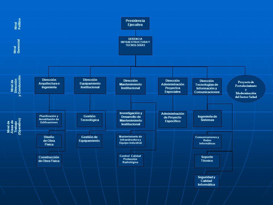 Nivel Político Nivel de Áreas de Trabajo (Operativo) GERENCIA INFRAESTRUCTURA Y TECNOLOGÍAS Presidencia Ejecutiva Gestión Tecnológica Gestión de Equip