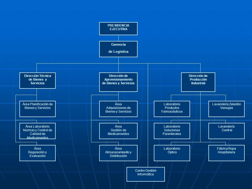 Dirección de Aprovisionamiento de Bienes y Servicios PRESIDENCIA EJECUTIVA Gerencia de Logística Dirección de Producción Industrial Dirección Técnica