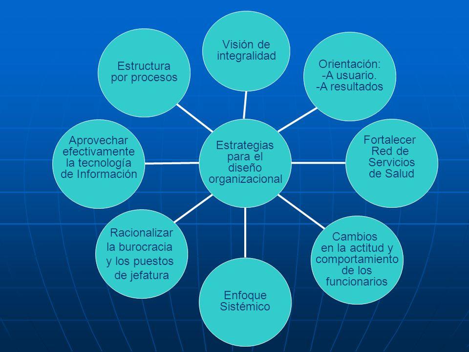 Estrategia ¿Por qué diseñar, evaluar y ajustar la estructura organizacional.