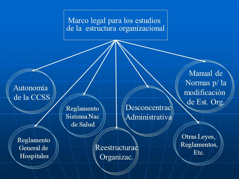 Marco legal para los estudios de la estructura organizacional Autonomía de la CCSS Desconcentrac Administrativa Manual de Normas p/ la modificación de