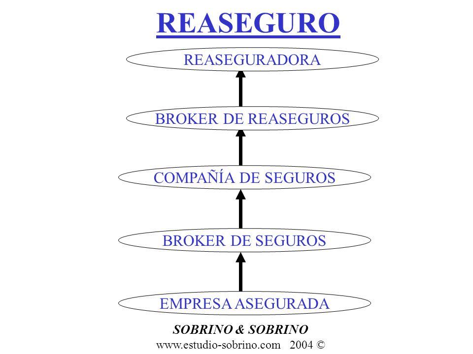 REASEGURO COMPAÑÍA DE SEGUROS EMPRESA ASEGURADA BROKER DE SEGUROS www.estudio-sobrino.com 2004 © SOBRINO & SOBRINO BROKER DE REASEGUROS REASEGURADORA