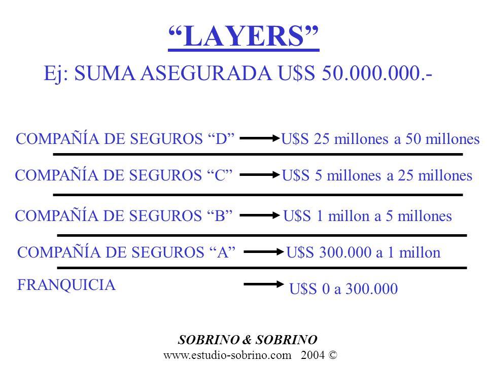 LAYERS Ej: SUMA ASEGURADA U$S 50.000.000.- FRANQUICIA U$S 0 a 300.000 COMPAÑÍA DE SEGUROS AU$S 300.000 a 1 millon COMPAÑÍA DE SEGUROS BU$S 1 millon a