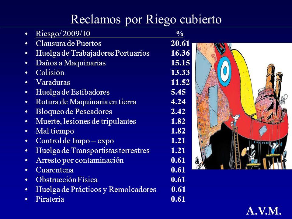 Reclamos por Riego cubierto Riesgo/ 2009/10 % Clausura de Puertos 20.61 Huelga de Trabajadores Portuarios16.36 Daños a Maquinarias 15.15 Colisión 13.33 Varaduras 11.52 Huelga de Estibadores 5.45 Rotura de Maquinaria en tierra 4.24 Bloqueo de Pescadores 2.42 Muerte, lesiones de tripulantes 1.82 Mal tiempo 1.82 Control de Impo – expo1.21 Huelga de Transportistas terrestres1.21 Arresto por contaminación 0.61 Cuarentena 0.61 Obstrucción Física 0.61 Huelga de Prácticos y Remolcadores 0.61 Piratería 0.61 A.V.M.