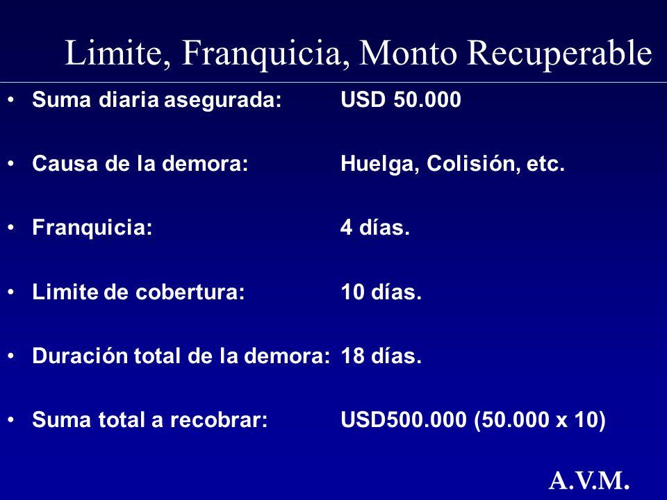 Limite, Franquicia, Monto Recuperable Suma diaria asegurada: USD 50.000 Causa de la demora: Huelga, Colisión, etc.