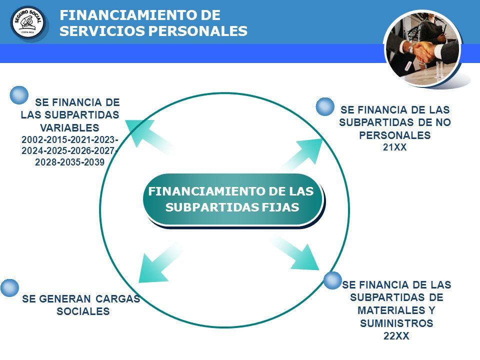 GERENCIA FINANCIERA FINANCIAMIENTO DE LAS SUBPARTIDAS FIJAS FINANCIAMIENTO DE LAS SUBPARTIDAS FIJAS SE FINANCIA DE LAS SUBPARTIDAS DE NO PERSONALES 21