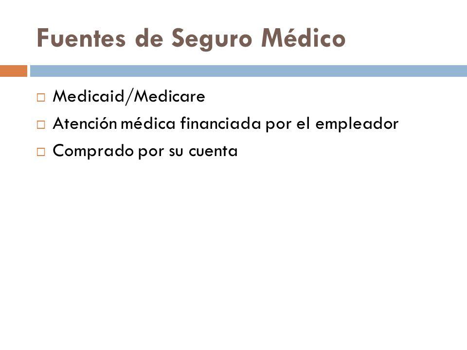 Fuentes de Seguro Médico Medicaid/Medicare Atención médica financiada por el empleador Comprado por su cuenta