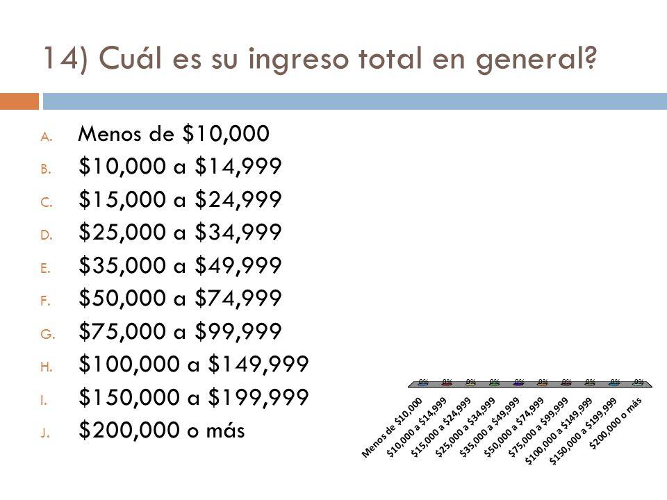 14) Cuál es su ingreso total en general. A. Menos de $10,000 B.