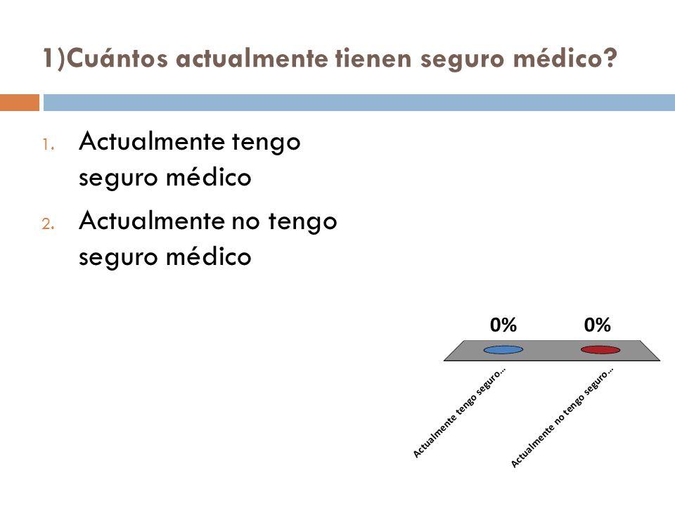 1)Cuántos actualmente tienen seguro médico. 1. Actualmente tengo seguro médico 2.
