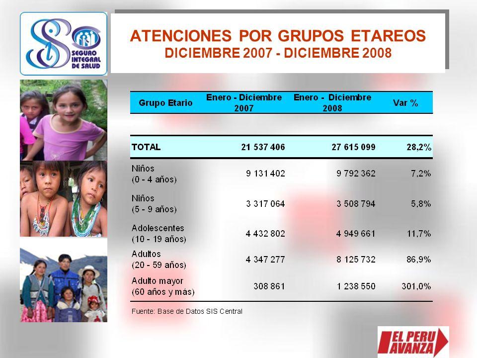 ATENCIONES POR GRUPOS ETAREOS DICIEMBRE 2007 - DICIEMBRE 2008