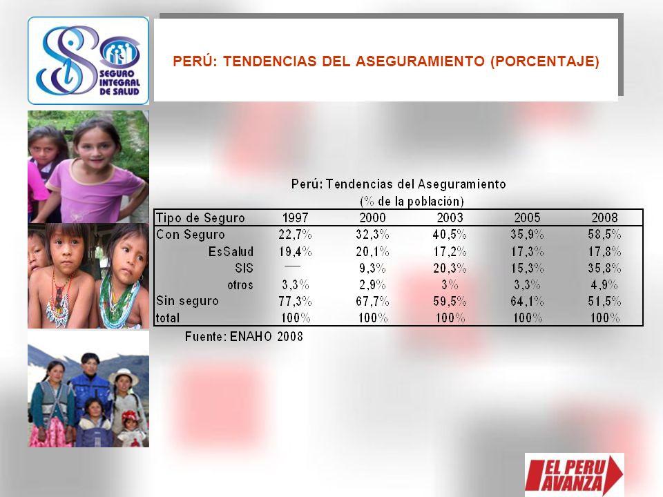 PERÚ: TENDENCIAS DEL ASEGURAMIENTO (PORCENTAJE)