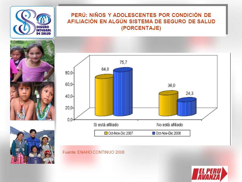 PERÚ: NIÑOS Y ADOLESCENTES POR CONDICIÓN DE AFILIACIÓN EN ALGÚN SISTEMA DE SEGURO DE SALUD (PORCENTAJE) Fuente: ENAHO CONTINUO 2008