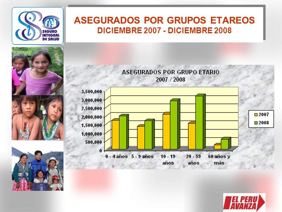 ASEGURADOS POR GRUPOS ETAREOS DICIEMBRE 2007 - DICIEMBRE 2008