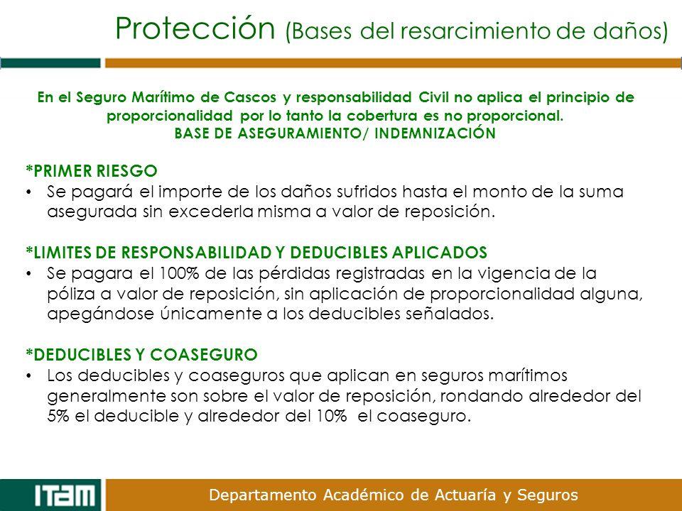 Departamento Académico de Actuaría y Seguros En el Seguro Marítimo de Cascos y responsabilidad Civil no aplica el principio de proporcionalidad por lo