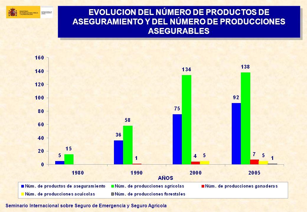 Seminario Internacional sobre Seguro de Emergencia y Seguro Agrícola EVOLUCION DEL NÚMERO DE PRODUCTOS DE ASEGURAMIENTO Y DEL NÚMERO DE PRODUCCIONES A