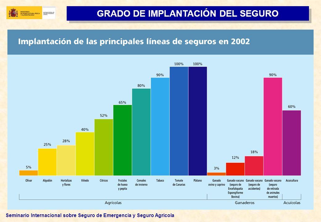 Seminario Internacional sobre Seguro de Emergencia y Seguro Agrícola GRADO DE IMPLANTACIÓN DEL SEGURO