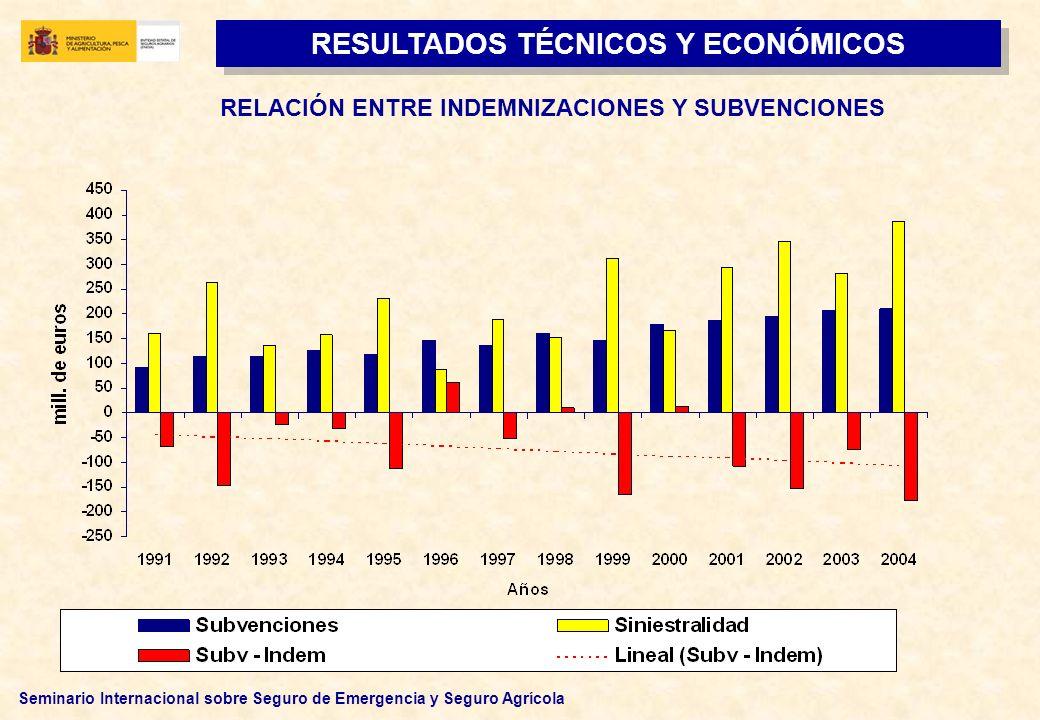 Seminario Internacional sobre Seguro de Emergencia y Seguro Agrícola RESULTADOS TÉCNICOS Y ECONÓMICOS RELACIÓN ENTRE INDEMNIZACIONES Y SUBVENCIONES