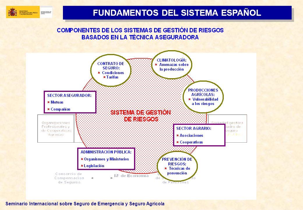 Seminario Internacional sobre Seguro de Emergencia y Seguro Agrícola CONFIANZA Aseguradores Administración pública Asegurados FUNDAMENTO DEL SISTEMA ESPAÑOL BASES DEL SISTEMA: ESTABILIDAD INSTITUCIONAL COOPERACIÓN INSTITUCIONAL TRASPARENCIA