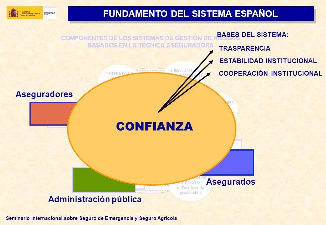 Seminario Internacional sobre Seguro de Emergencia y Seguro Agrícola CONFIANZA Aseguradores Administración pública Asegurados FUNDAMENTO DEL SISTEMA E
