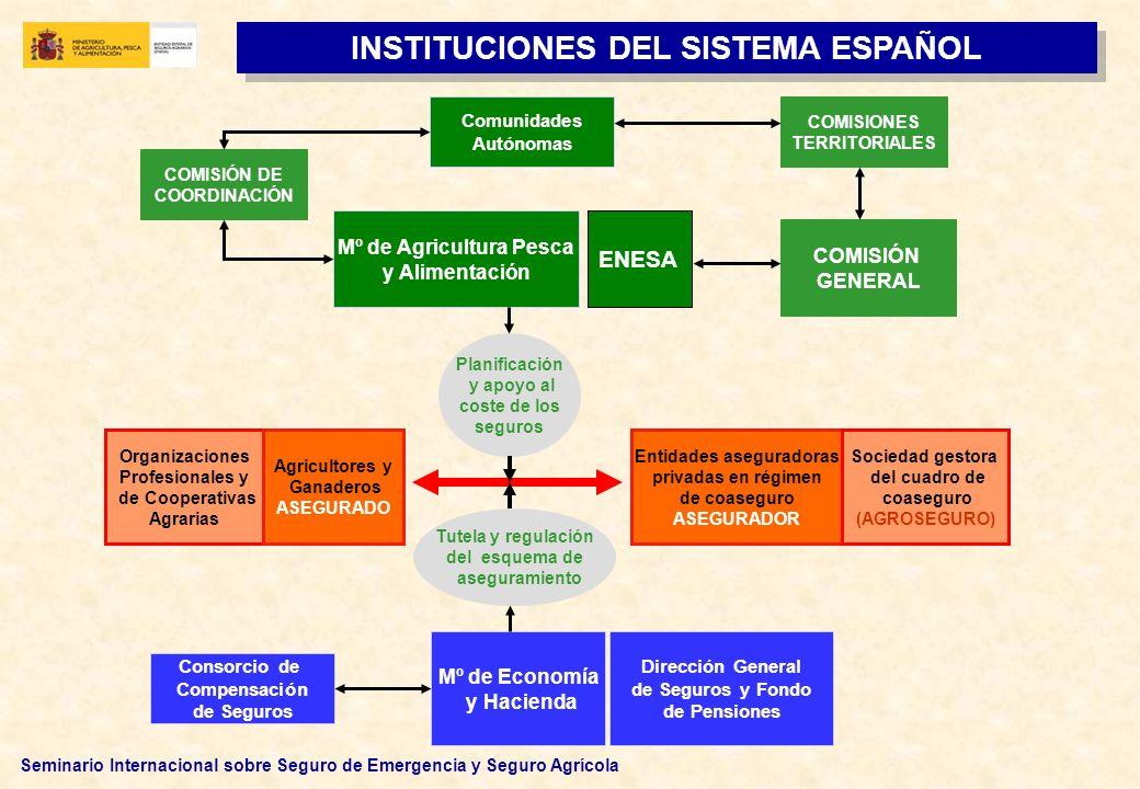 Seminario Internacional sobre Seguro de Emergencia y Seguro Agrícola INSTITUCIONES DEL SISTEMA ESPAÑOL Tutela y regulación del esquema de aseguramient