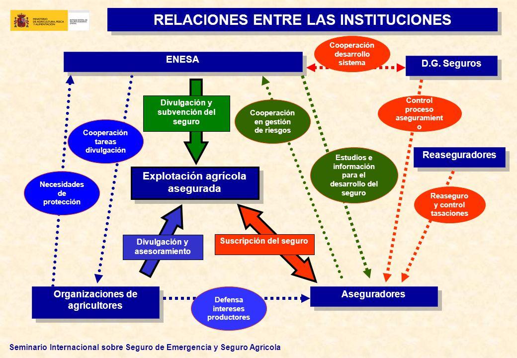 Seminario Internacional sobre Seguro de Emergencia y Seguro Agrícola SISTEMA DISEÑADO PARA SU APLICACIÓN PROGRESIVA: EN EL CONJUNTO DEL TERRITORIO NACIONAL EN TODAS LAS PRODUCCIONES PARA TODOS LOS RIESGOS NO CONTROLABLES PARA SU DESARROLLO SE REQUIEREN ESTUDIOS DE VIABILIDAD, TÉCNICA Y ACTUARIAL, Y DOTACIÓN PRESUPUESTARIA PRINCIPALES CARACTERÍSTICAS DEL SISTEMA (I) CAPAZ DE GARANTIZAR TODOS LOS DAÑOS PROVOCADOS EN LAS PRODUCCIONES AGROPECUARIAS, COMO CONSECUENCIA DE RIESGOS NO CONTROLABLES