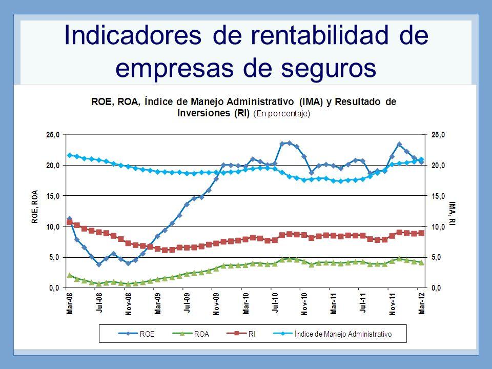 Primas de seguros SIGMA World Insurance in 2010 publicado en el año 2011 En el 2010 el Perú tiene contratación anual de prima por habitante de 78$ por año.
