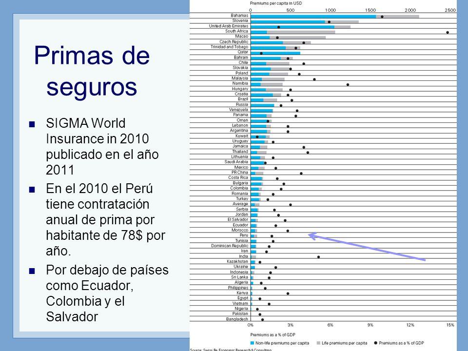 Primas de seguros SIGMA World Insurance in 2010 publicado en el año 2011 En el 2010 el Perú tiene contratación anual de prima por habitante de 78$ por