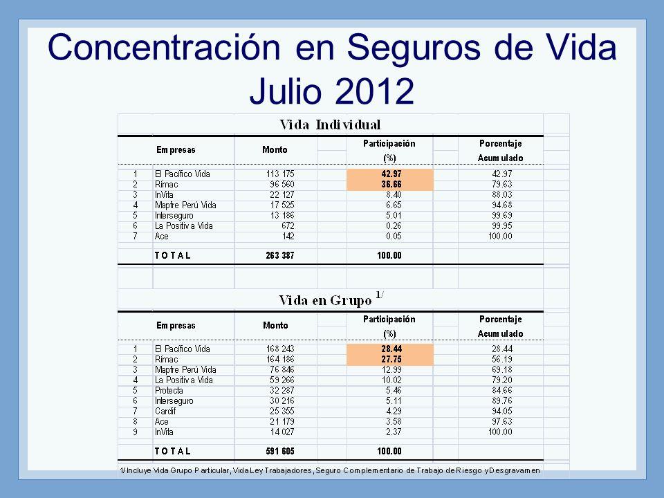 Concentración en Seguros de Vida Julio 2012