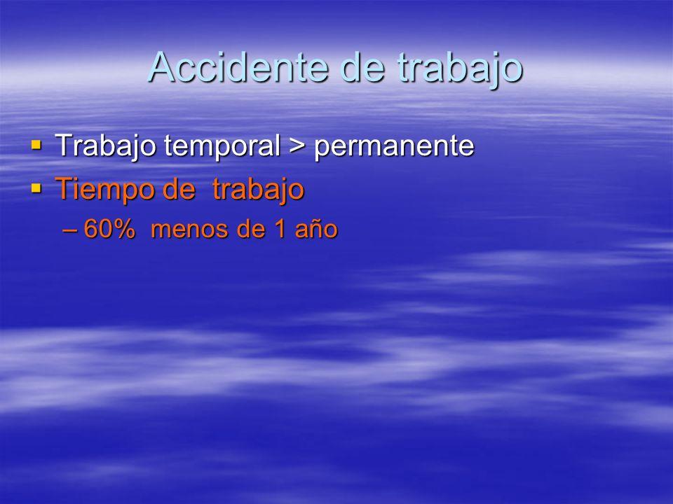 Accidente de trabajo Trabajo temporal > permanente Trabajo temporal > permanente Tiempo de trabajo Tiempo de trabajo –60% menos de 1 año