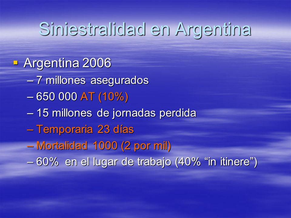 Siniestralidad en Argentina Argentina 2006 Argentina 2006 –7 millones asegurados –650 000 AT (10%) –15 millones de jornadas perdida –Temporaria 23 día