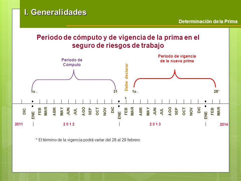 Periodo de cómputo y de vigencia de la prima en el seguro de riesgos de trabajo 2014 * El término de la vigencia podrá variar del 28 al 29 febrero 201