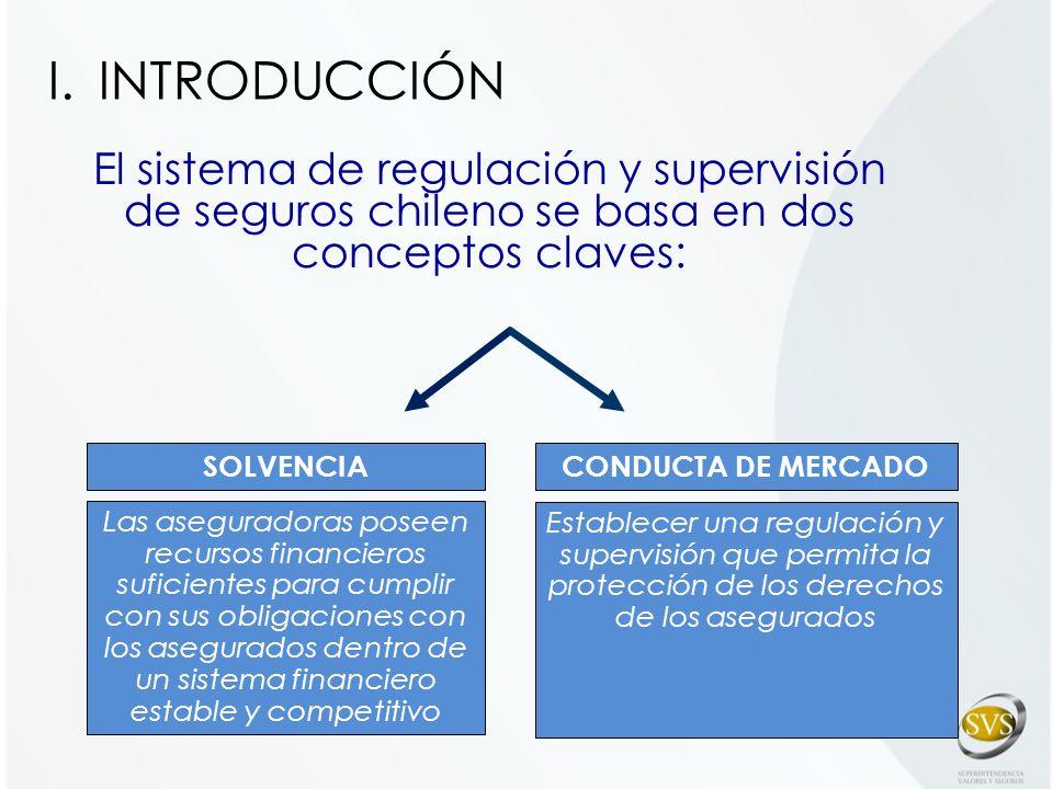 Principales iniciativas: Solvencia: Nuevo modelo SBR PDL SBR Conducta de mercado: Licitación Seguros Hipotecarios Sistema de Consultas de Seguros (SICS) Decreto Supremo Liquidación de siniestros Código de Comercio I.INTRODUCCIÓN