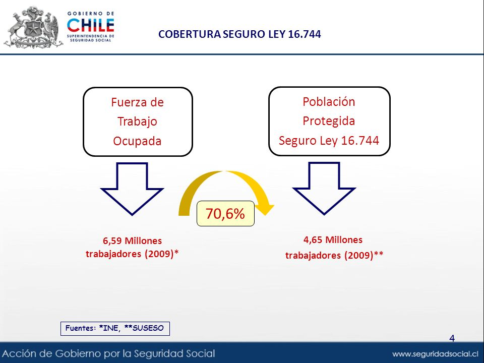 COBERTURA SEGURO LEY 16.744 4 Fuentes: *INE, **SUSESO Población Protegida Seguro Ley 16.744 4,65 Millones trabajadores (2009)** Fuerza de Trabajo Ocup