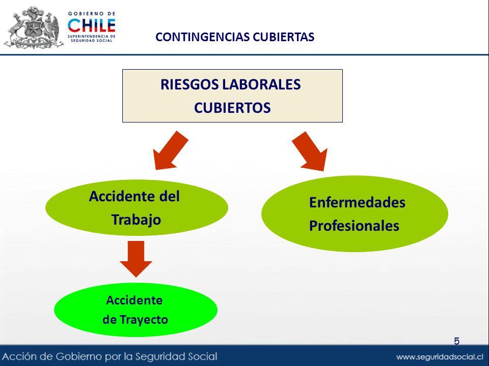 5 RIESGOS LABORALES CUBIERTOS Accidente del Trabajo Enfermedades Profesionales Accidente de Trayecto CONTINGENCIAS CUBIERTAS